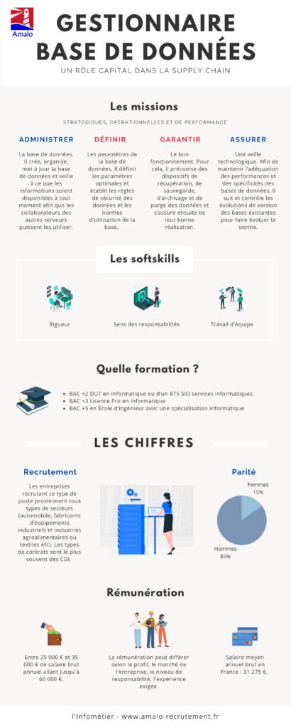 infographie gestionnaire base de données