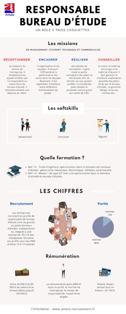 infographie responsable bureau d'études infométier
