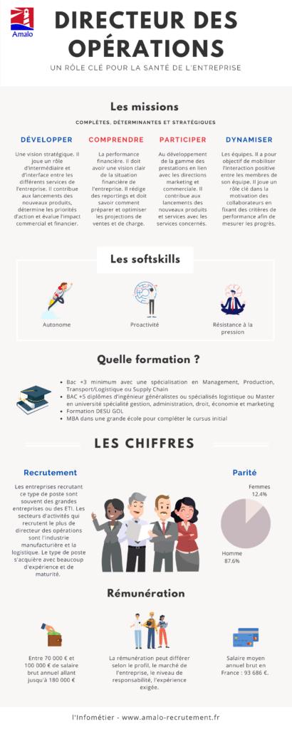 infographie directeur des opérations