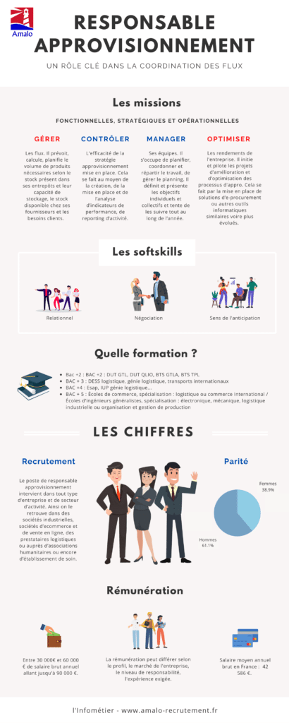 Responsable approvisionnement infographie