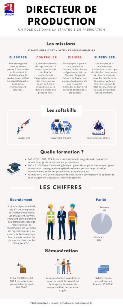 infographie directeur de production